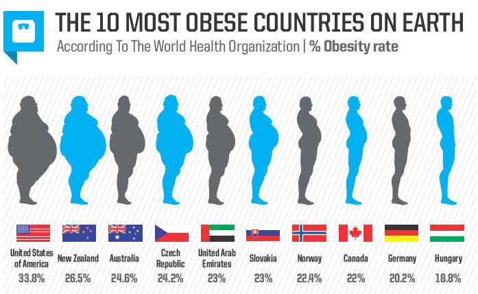 10 самых толстых стран в мире
