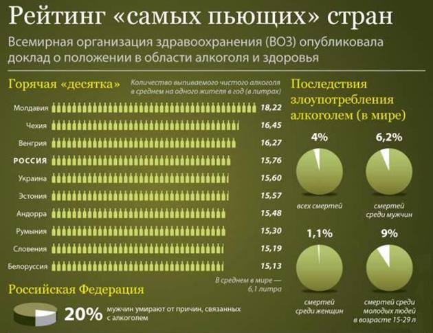 Рейтинг самых пьющих стран инфографика