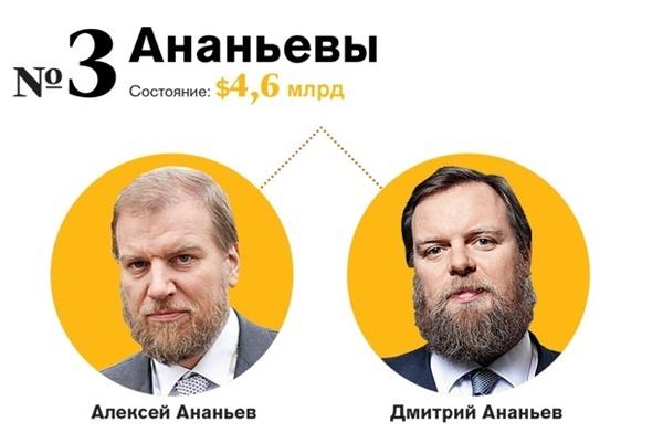 Семья Ананьевых