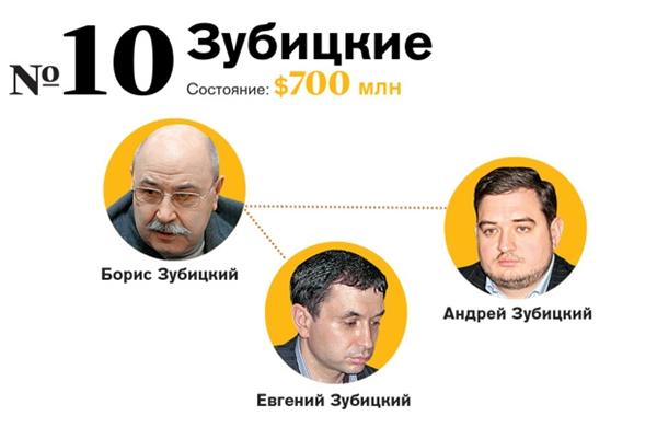 Семья Зубицких