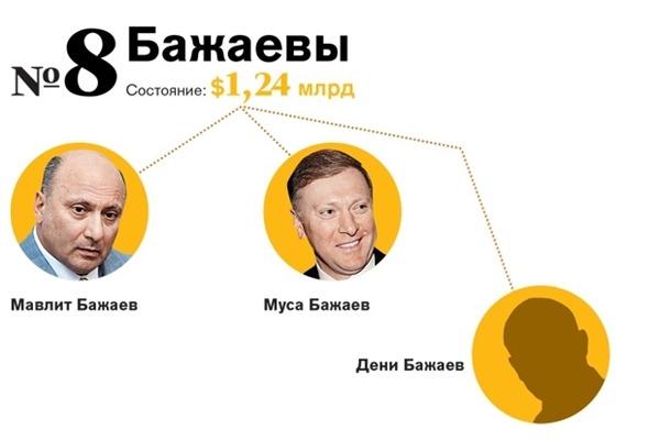 Семья Бажаевых