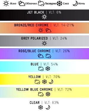 Инфографика – выбор цвета линз сноуборд маски