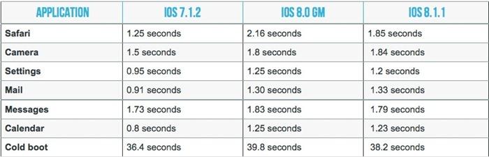 Проблемы с iOS 8