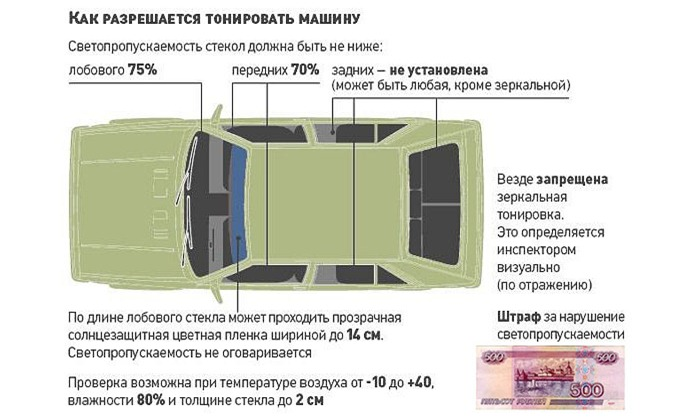 Автомобильные рейтинги : Рейтинг тонировочной пленки для авто