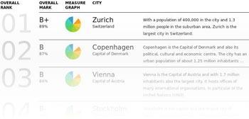 Экологический рейтинг городов Европы