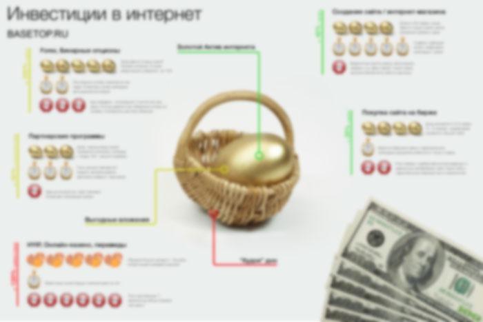 Инвестиции в интернете (Инфографика)