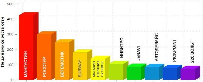 Динамика роста франчайзинговой сети
