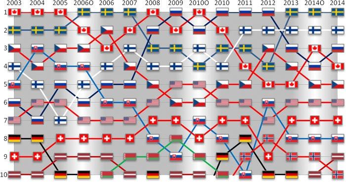 Все рейтинги : Рейтинг хоккейных сборных 2015 по версии IIHF