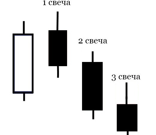 Форекс стратегия Три свечи