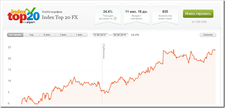 Все рейтинги : ПАММ инвестирование: выбор счета, площадки, стратегии. Отзывы трейдеров