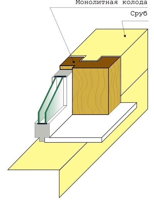 Все рейтинги : Виды окосячки в деревянном доме (Топ-5)