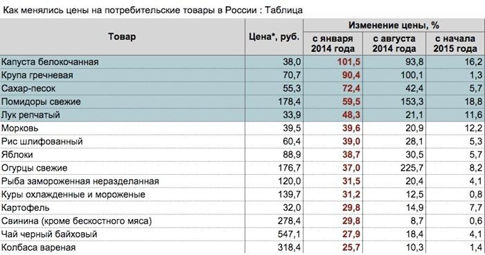 Все рейтинги : Топ-7 наиболее подорожавших продуктов питания в России