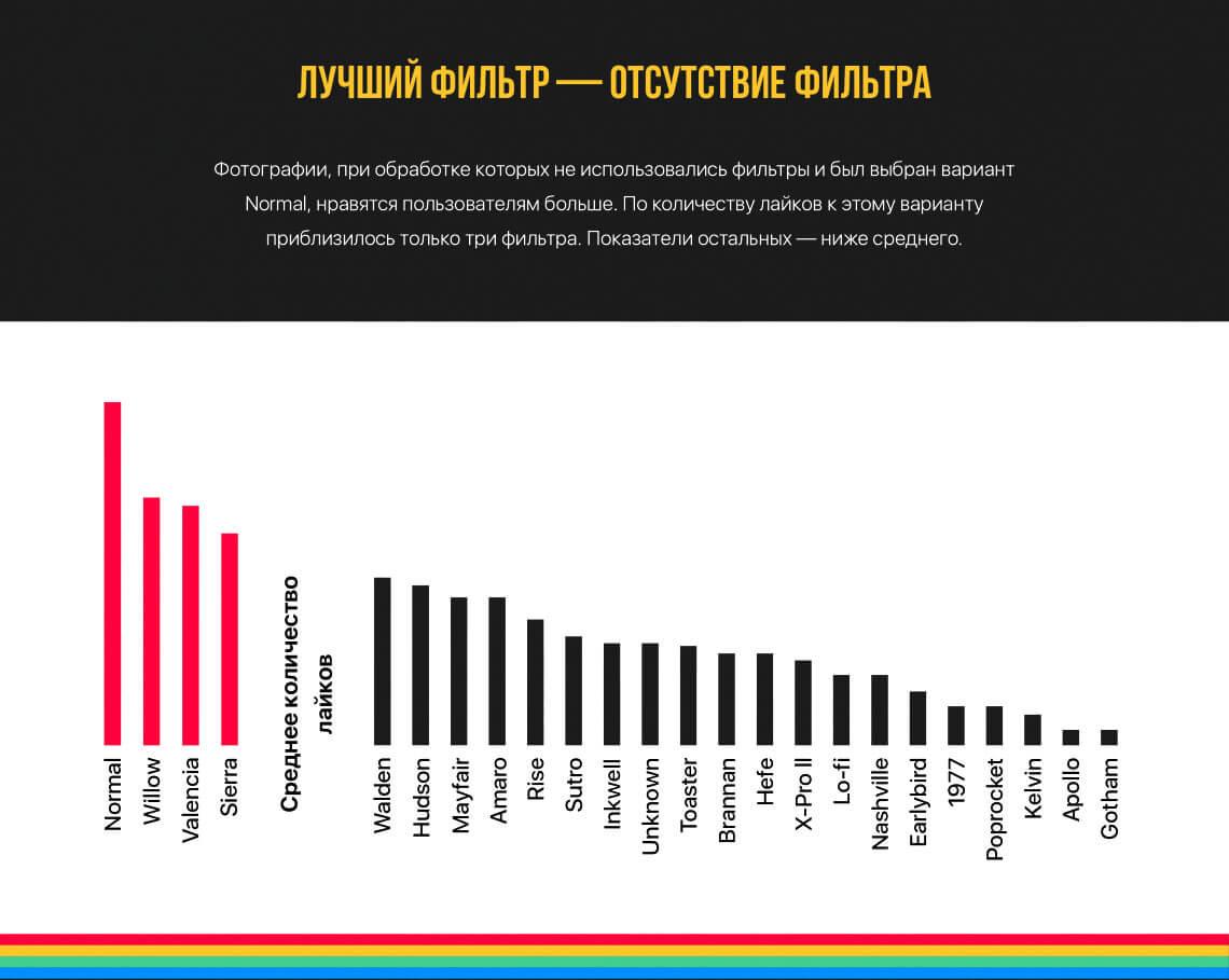 Все рейтинги : Самые популярные Инстаграм фото 2015 года