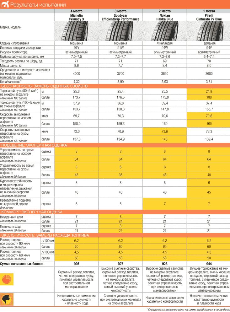 Результаты теста шин R16 (Таблица 2)