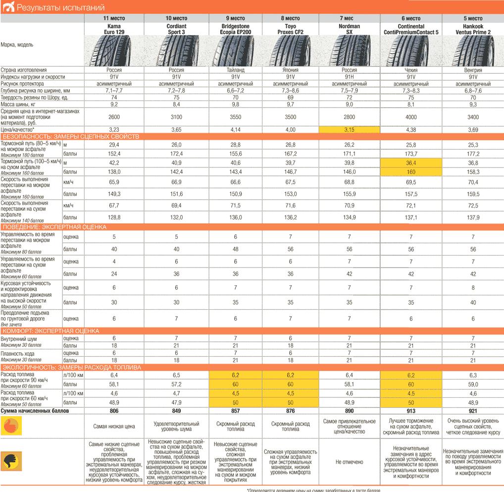 Результаты теста шин R16 (Таблица 1)