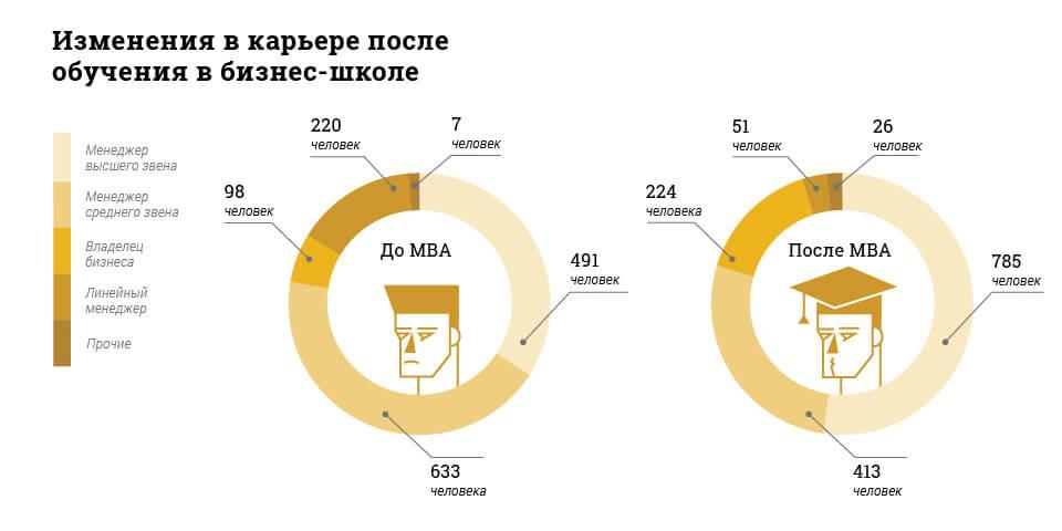 Инфографика MBA