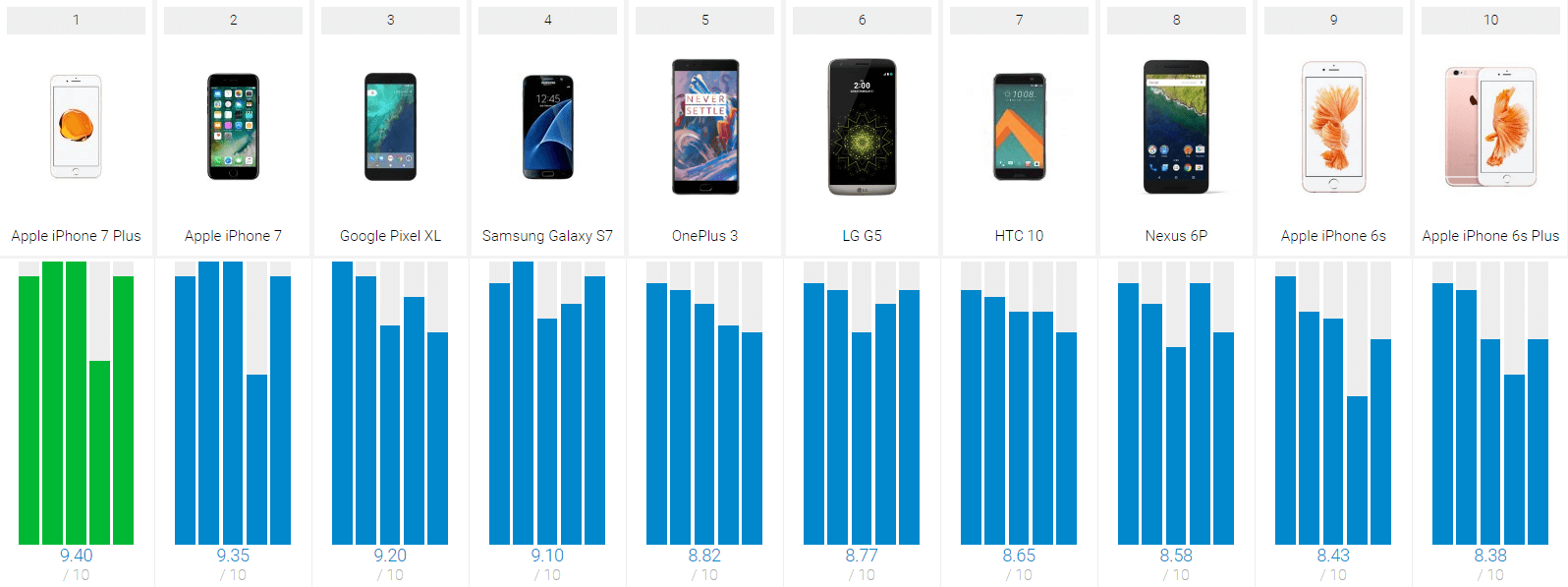 Top-10-Smartphones-of-2016-Top-Ten-Reviews