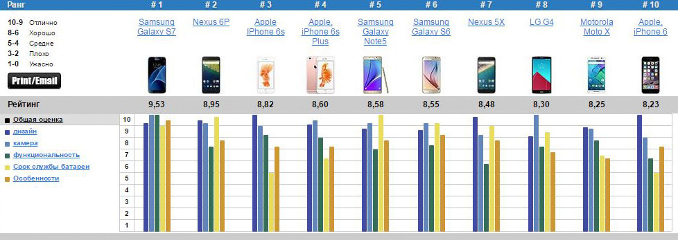 Рейтинг смартфонов 2016, лучшие новинки (фото)