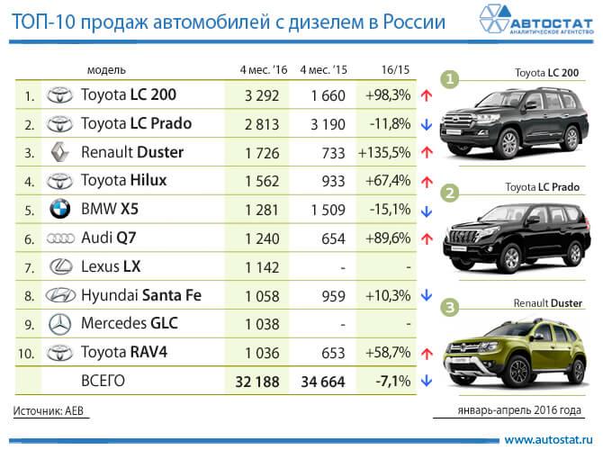Рейтинг самых продаваемых дизельных автомобилей в России 2016 (фото)