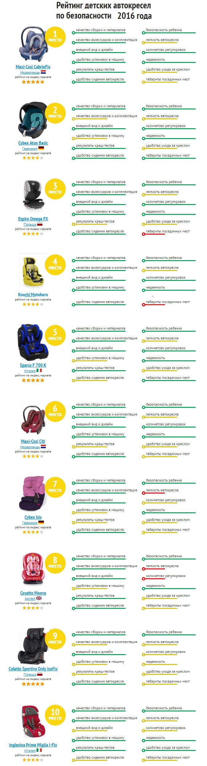 Автомобильные рейтинги : Рейтинг детских автокресел по безопасности 2016 (Инфографика)