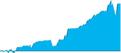 Все рейтинги : Лучшие ПАММ-счета Альпари, рейтинг 2016 года