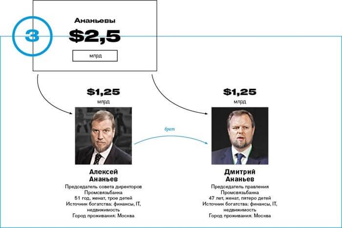 Рейтинг самых богатых семей России 2016 (Forbes) (фото)