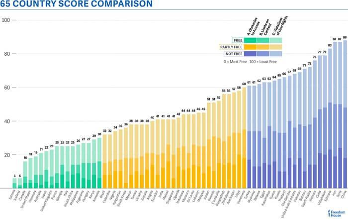 Сравнение стран по уровню свободы интернета 2016