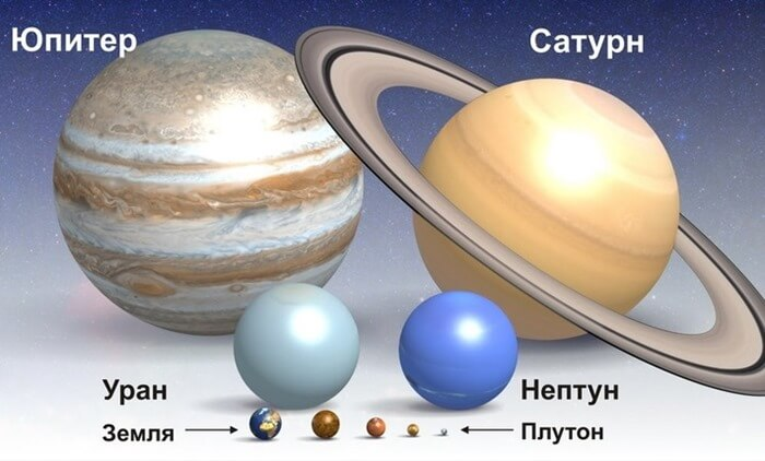 Размеры юпитера в сравнении с другими планетами Солнечной системы