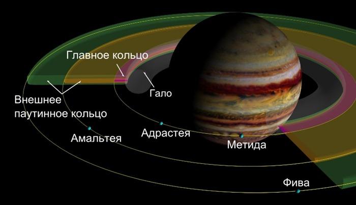 Кольцевая система Юпитера