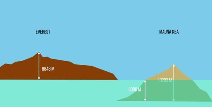 Мауна-Кеа и Эверест сравнение высоты