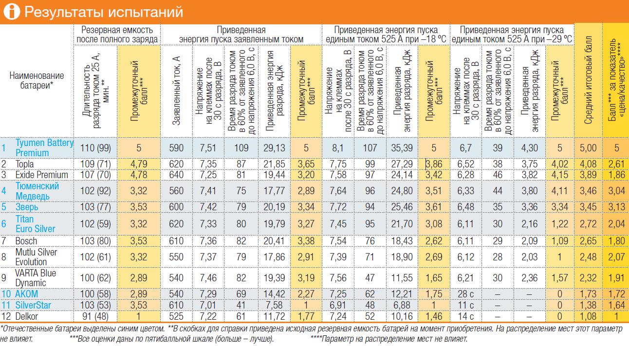 Результаты испытаний АКБ и сводный рейтинг