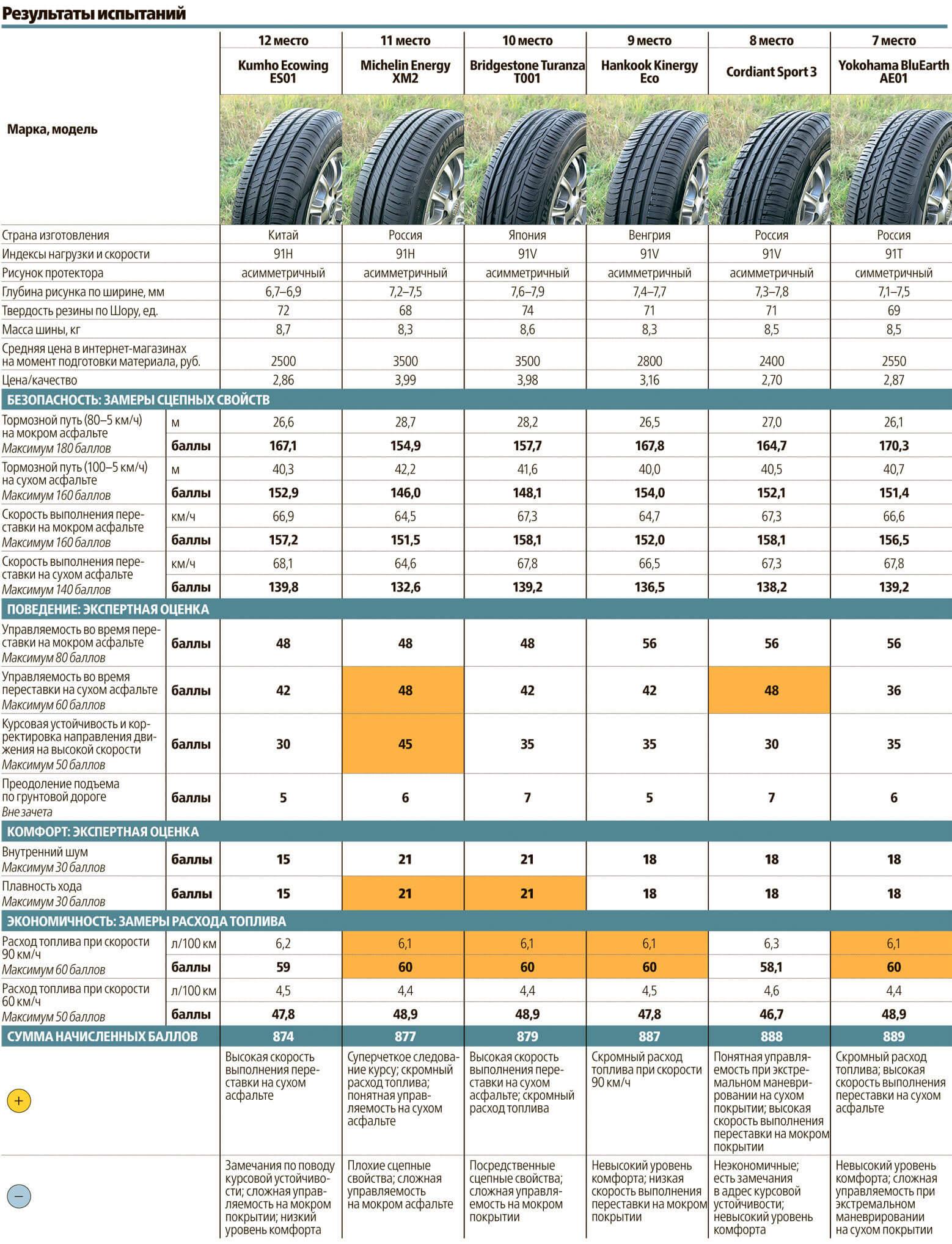 Сравнительная таблица За рулём