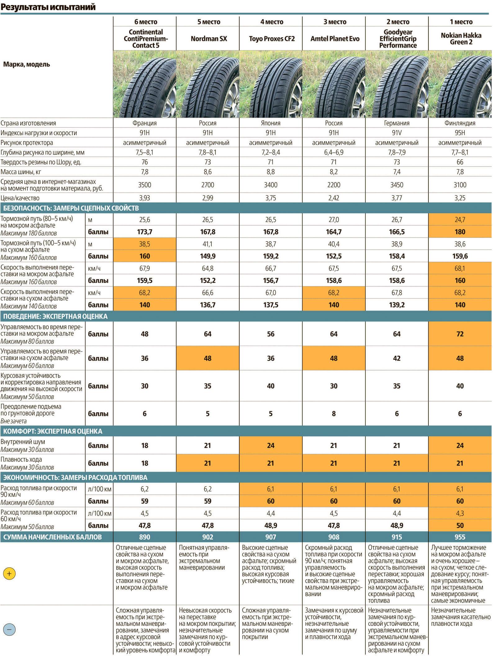 Сравнительная таблица За рулём 2