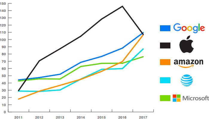 График роста стоимости брендов