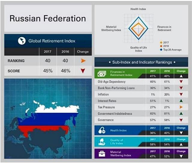 Россия в рейтинге лучших стран для пенсионеров