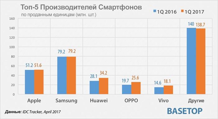 Top-smartphone-vendors-2017