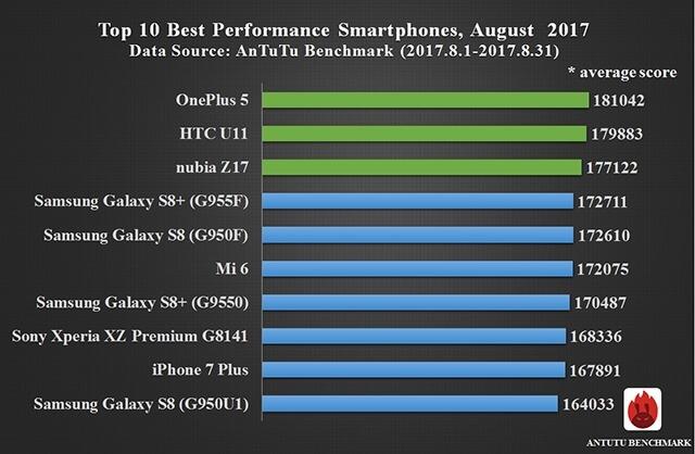 10 самых производительных смартфонов, август 2017