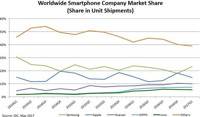 Доля производителей на рынке смартфонов, 2018