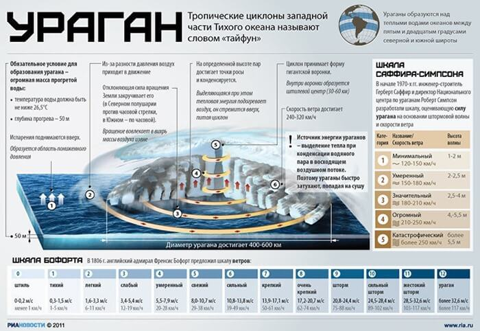 Инфографика про ураганы
