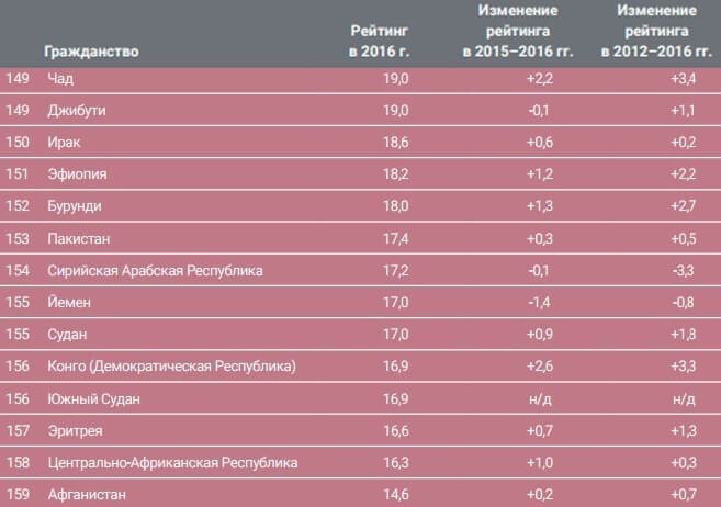 Аутсайдеры Quality of Nationality Index