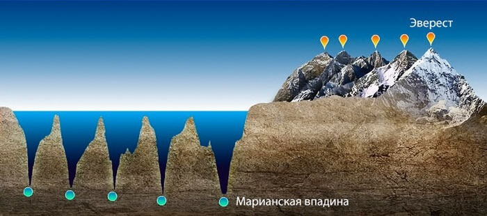 Самые высокие горы и глубокие впадины на планете