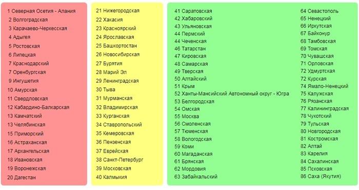 Список токсичных регионов по ОСАГО 2017