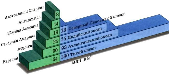 Соотношение площади материков и океанов