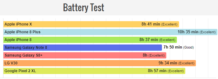 Apple iPhone X battery life test