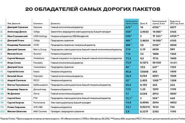 топ-20 владельцев самых дорогих пакетов акций в России