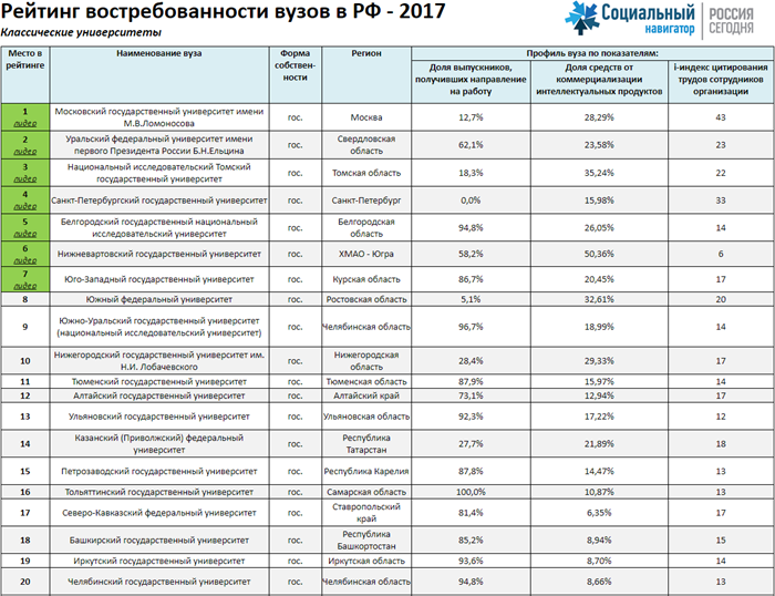 Рейтинг востребованности вузов РФ 2017