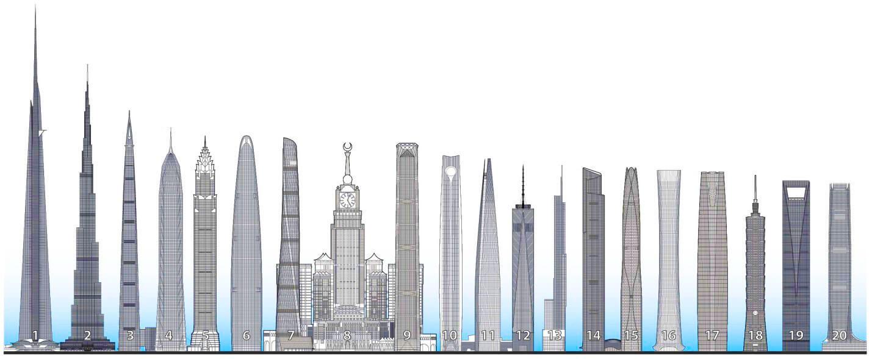 Сравнение высоты небоскребов