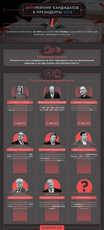 Антирейтинг кандидатов в президенты России 2018