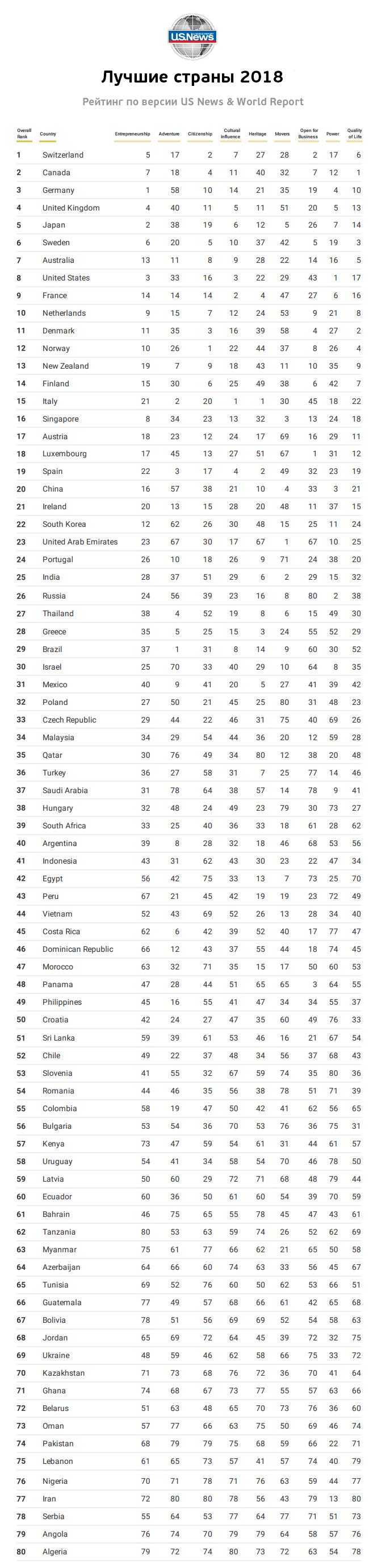 Рейтинг стран по уровню жизни 2018 таблица, полный список