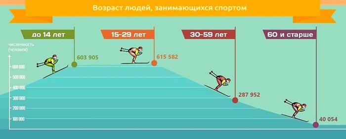 Статистика людей занимающихся спортом